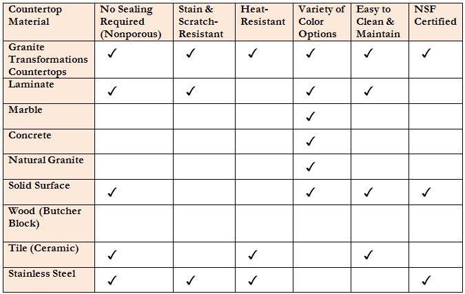 Countertop Material Comparison How Do